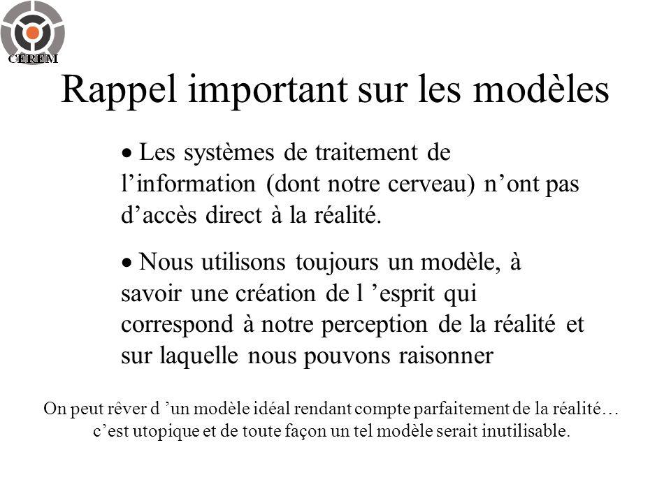 3.Choix d une méthode d analyse Le choix est lié à celui du modèle .