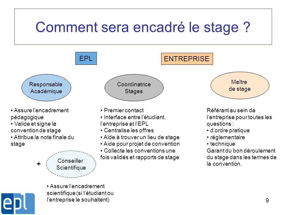 9 Comment sera encadré le stage ? Coordinatrice Stages EPL ENTREPRISE Premier contact Interface entre létudiant, lentreprise et lEPL Centralise les of