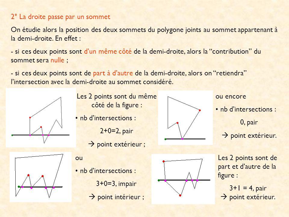 2° La droite passe par un sommet On étudie alors la position des deux sommets du polygone joints au sommet appartenant à la demi-droite. En effet : -