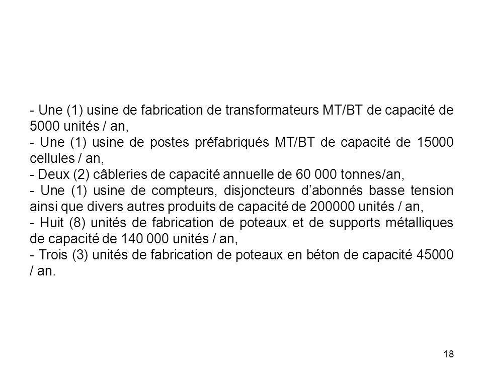 18 - Une (1) usine de fabrication de transformateurs MT/BT de capacité de 5000 unités / an, - Une (1) usine de postes préfabriqués MT/BT de capacité d