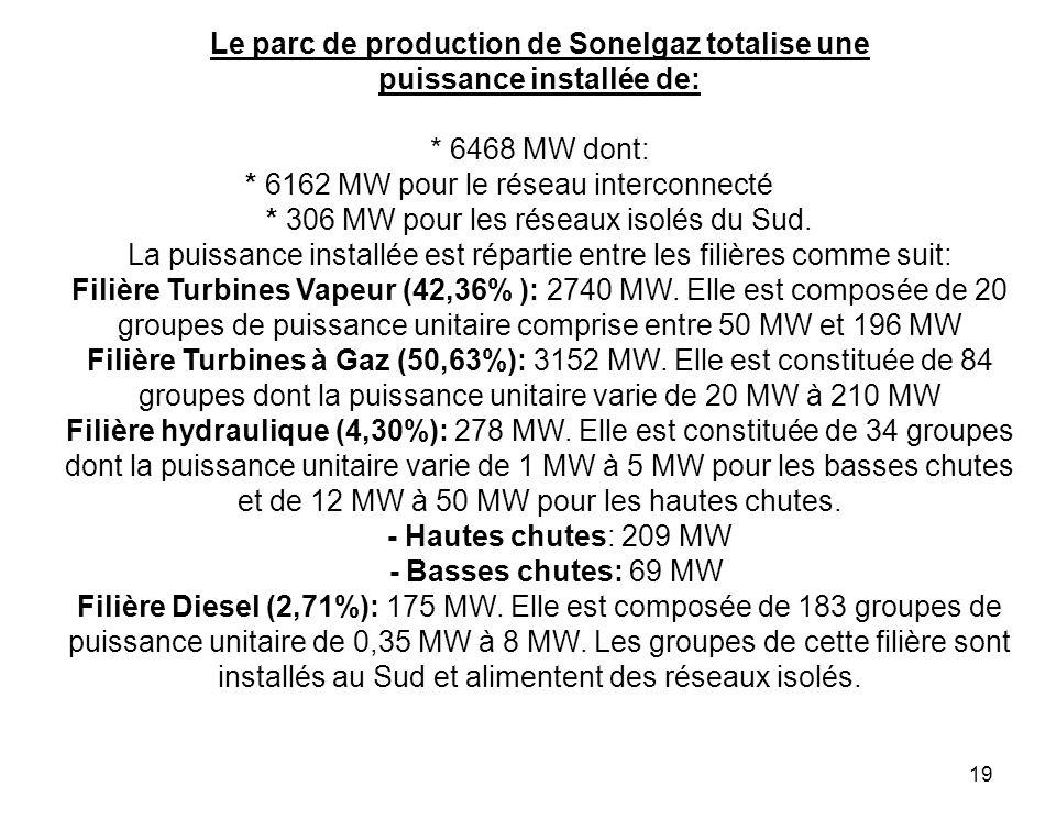 19 Le parc de production de Sonelgaz totalise une puissance installée de: * 6468 MW dont: * 6162 MW pour le réseau interconnecté * 306 MW pour les rés