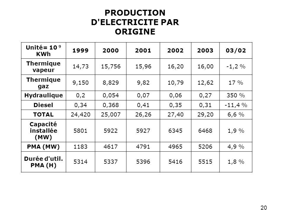 20 PRODUCTION D'ELECTRICITE PAR ORIGINE Unité= 10 9 KWh 1999200020012002200303/02 Thermique vapeur 14,7315,75615,9616,2016,00-1,2 % Thermique gaz 9,15
