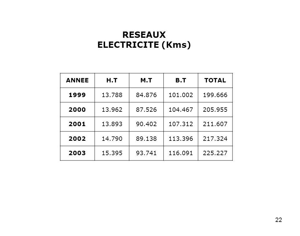 22 RESEAUX ELECTRICITE (Kms) ANNEEH.TM.TB.TTOTAL 199913.78884.876101.002199.666 200013.96287.526104.467205.955 200113.89390.402107.312211.607 200214.7