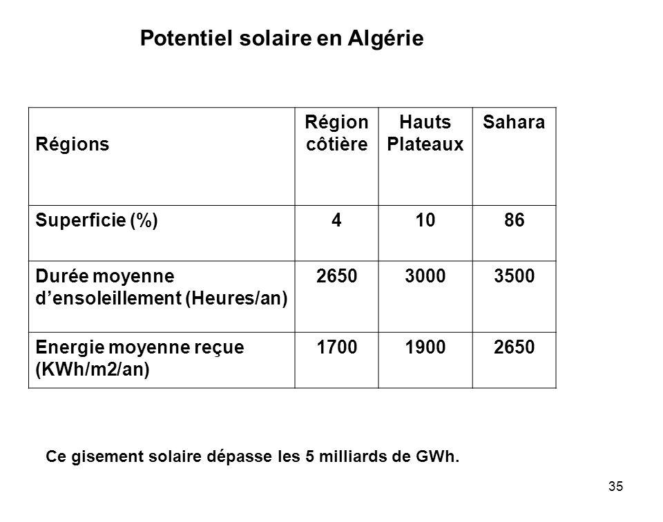35 Potentiel solaire en Algérie Régions Région côtière Hauts Plateaux Sahara Superficie (%)41086 Durée moyenne densoleillement (Heures/an) 26503000350