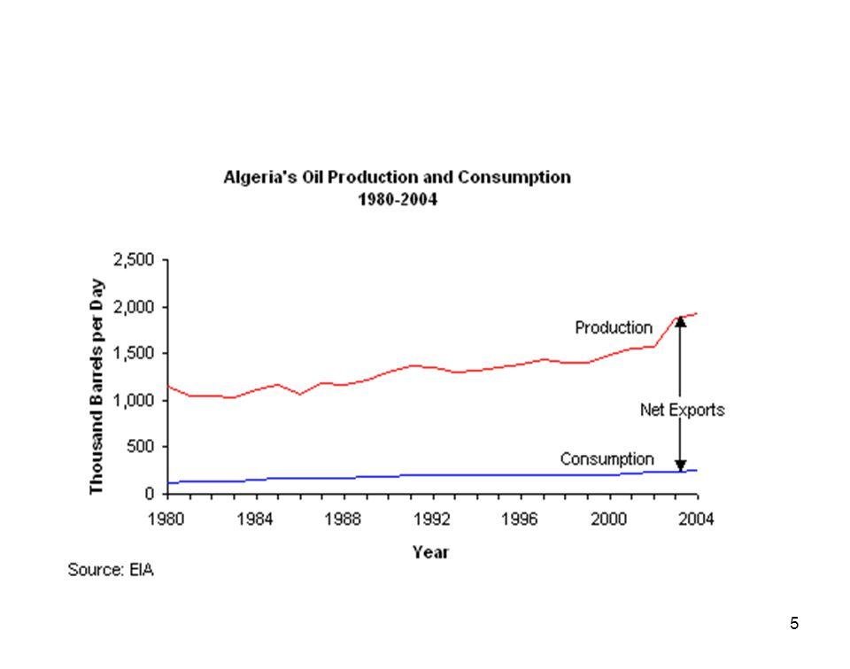 56 Production moyenne des systèmes photovoltaïques dans les conditions du climat algérien: en kWh/jour.