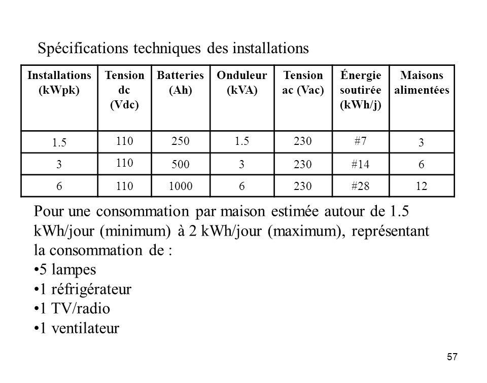 57 Spécifications techniques des installations Installations (kWpk) Tension dc (Vdc) Batteries (Ah) Onduleur (kVA) Tension ac (Vac) Énergie soutirée (