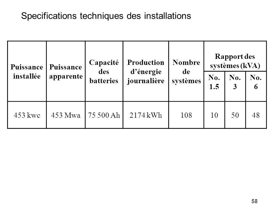 58 Puissance installée Puissance apparente Capacité des batteries Production dénergie journalière Nombre de systèmes Rapport des systèmes (kVA) No. 1.