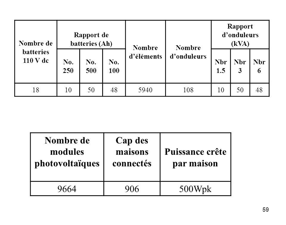 59 Nombre de batteries 110 V dc Rapport de batteries (Ah) Nombre déléments Nombre donduleurs Rapport donduleurs (kVA) No. 250 No. 500 No. 100 Nbr 1.5
