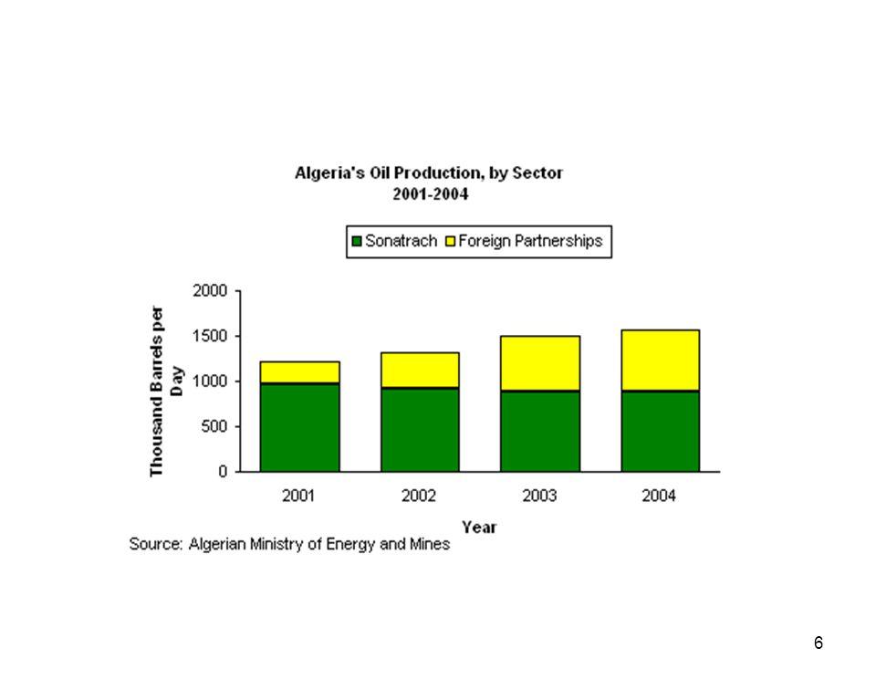 7 Algeria s Major Domestic Crude Oil Pipelines OriginDestination Length (miles) Capacity (bbl/d) Hassi MessaoudArzew500470,000 Hassi MessaoudBejaia410370,000 Hassi MessaoudSkikda400520,000 In AmenasHassi Messaoud390390,000 Hassi BerkineHassi Messaoud180110,000 El BormaMesdar17055,000 B.
