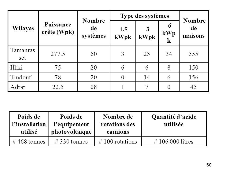 60 Wilayas Puissance crête (Wpk) Nombre de systèmes Type des systèmes Nombre de maisons 1.5 kWpk 3 kWpk 6 kWp k Tamanras set 277.56032334555 Illizi 75