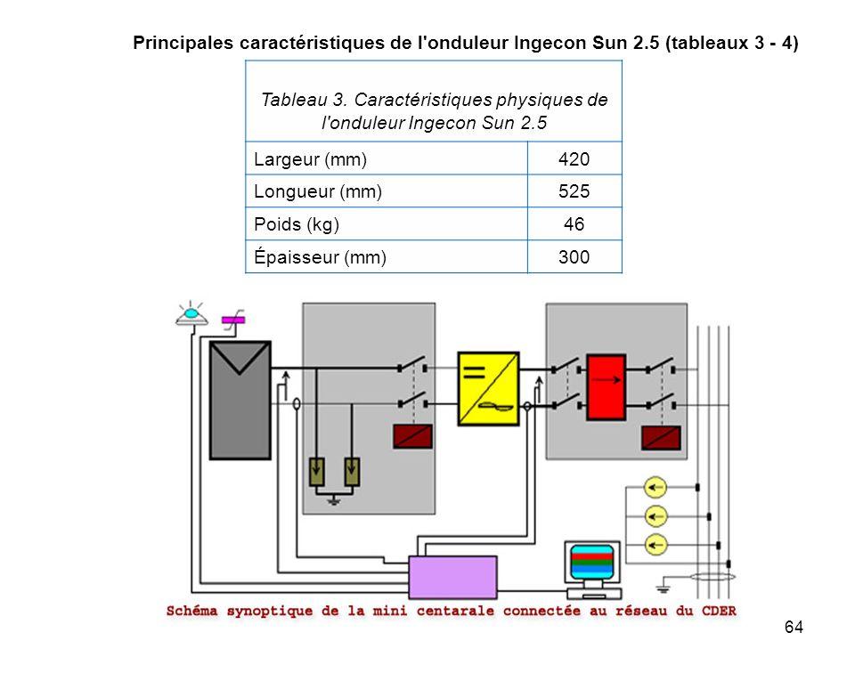 64 Principales caractéristiques de l'onduleur Ingecon Sun 2.5 (tableaux 3 - 4) Tableau 3. Caractéristiques physiques de l'onduleur Ingecon Sun 2.5 Lar