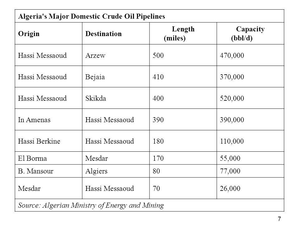 7 Algeria's Major Domestic Crude Oil Pipelines OriginDestination Length (miles) Capacity (bbl/d) Hassi MessaoudArzew500470,000 Hassi MessaoudBejaia410