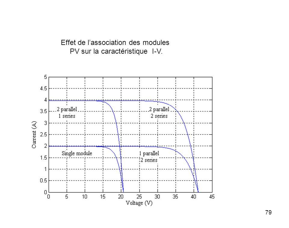 79 Effet de lassociation des modules PV sur la caractéristique I-V.
