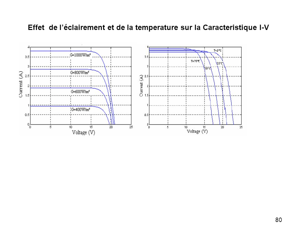 80 Effet de léclairement et de la temperature sur la Caracteristique I-V