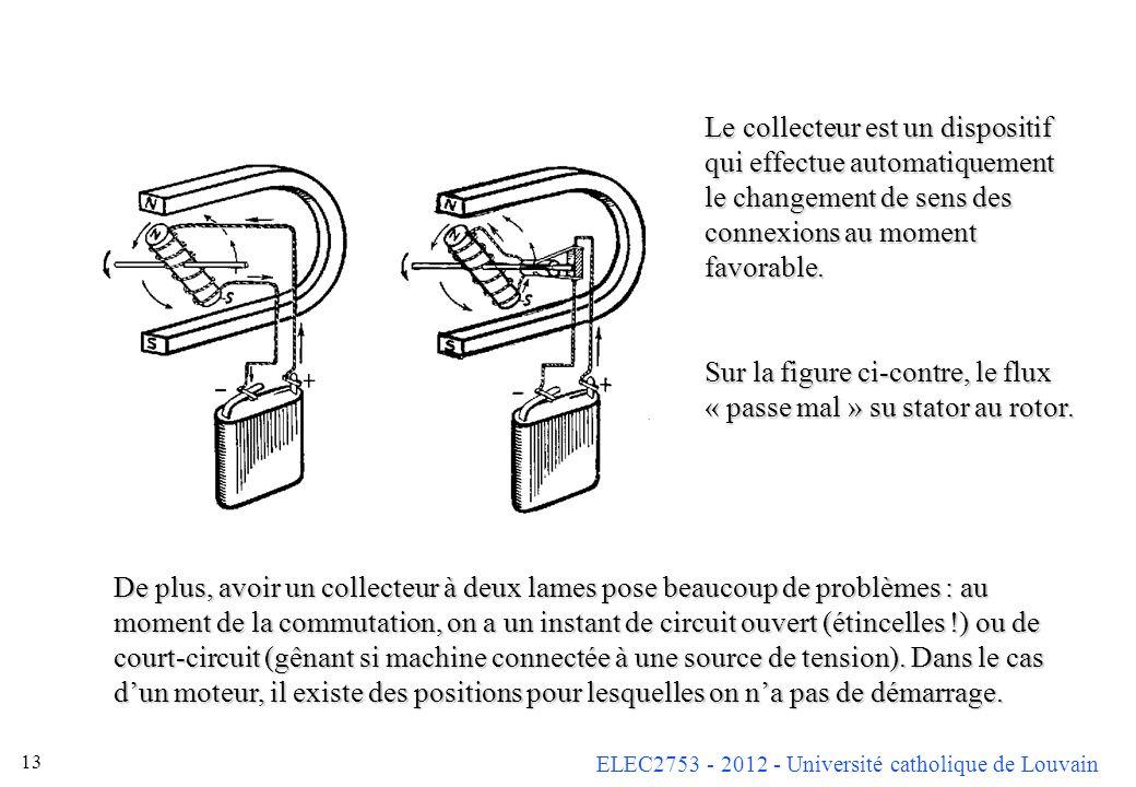 ELEC2753 - 2012 - Université catholique de Louvain 13 Le collecteur est un dispositif qui effectue automatiquement le changement de sens des connexion