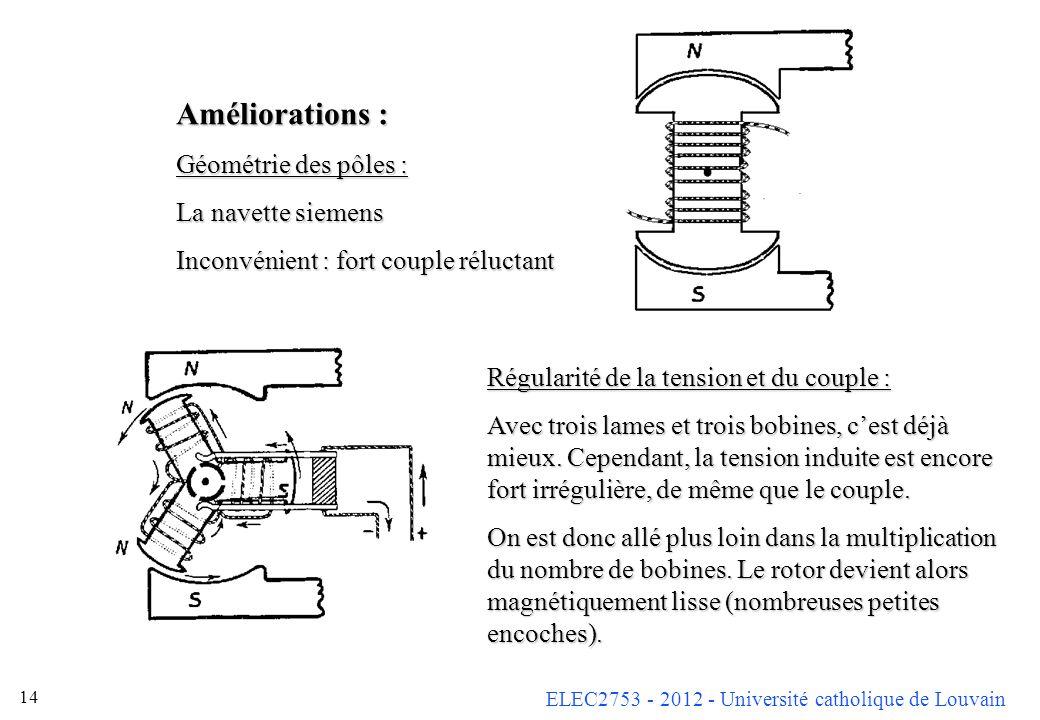 ELEC2753 - 2012 - Université catholique de Louvain 14 Régularité de la tension et du couple : Avec trois lames et trois bobines, cest déjà mieux. Cepe