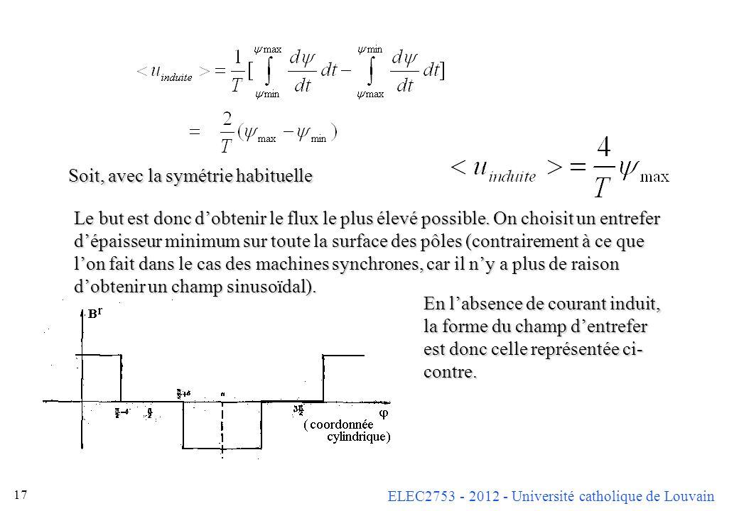 ELEC2753 - 2012 - Université catholique de Louvain 17 En labsence de courant induit, la forme du champ dentrefer est donc celle représentée ci- contre