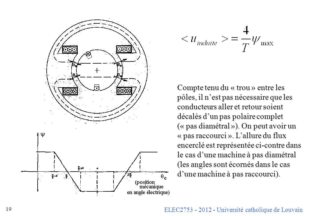ELEC2753 - 2012 - Université catholique de Louvain 19 Compte tenu du « trou » entre les pôles, il nest pas nécessaire que les conducteurs aller et ret