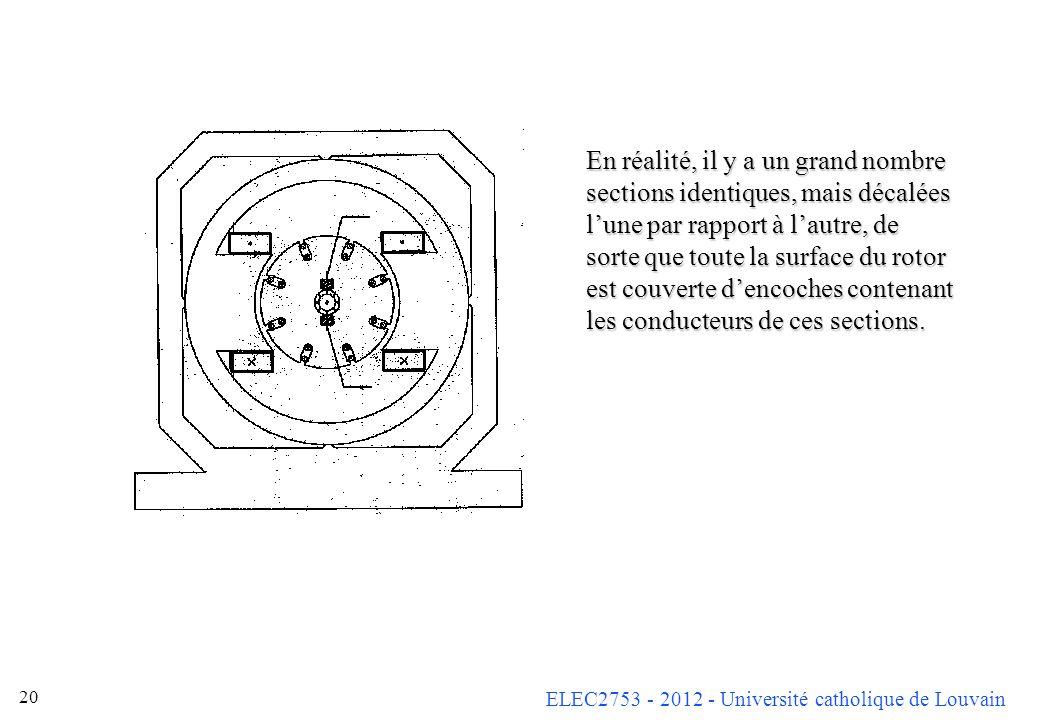ELEC2753 - 2012 - Université catholique de Louvain 20 En réalité, il y a un grand nombre sections identiques, mais décalées lune par rapport à lautre,