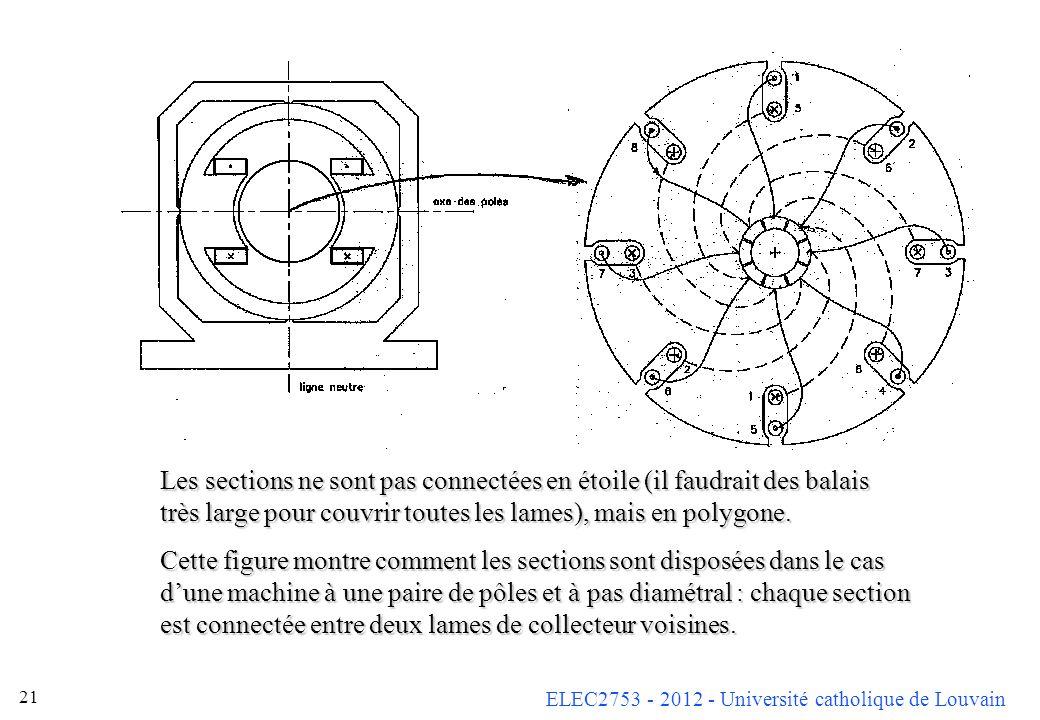 ELEC2753 - 2012 - Université catholique de Louvain 21 Les sections ne sont pas connectées en étoile (il faudrait des balais très large pour couvrir to
