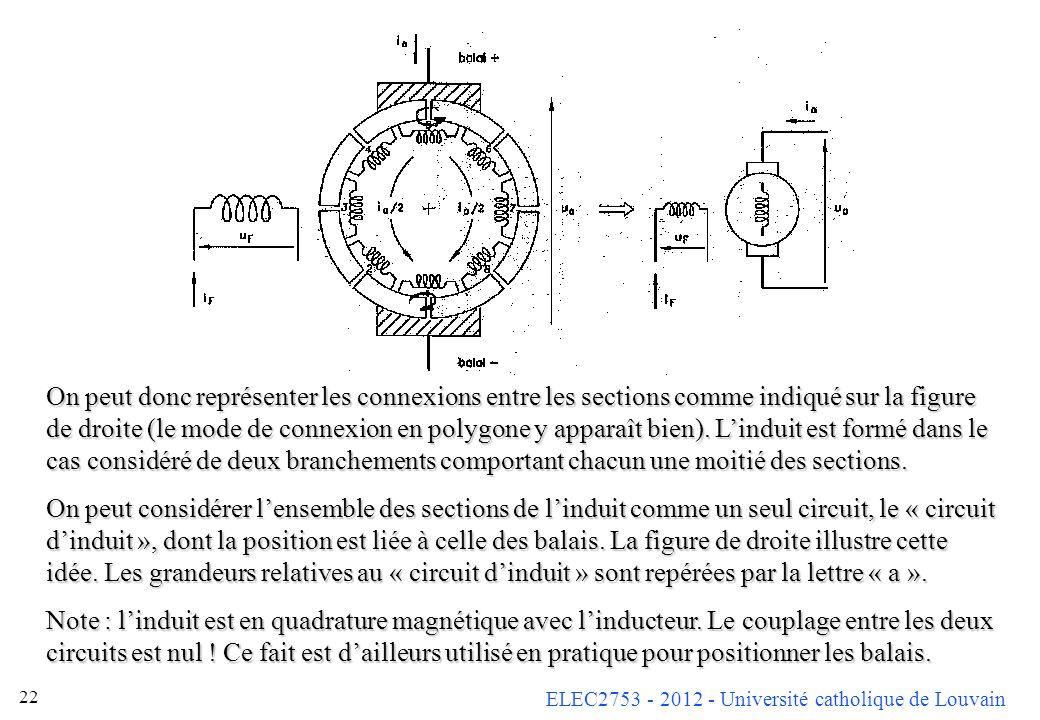 ELEC2753 - 2012 - Université catholique de Louvain 22 On peut donc représenter les connexions entre les sections comme indiqué sur la figure de droite