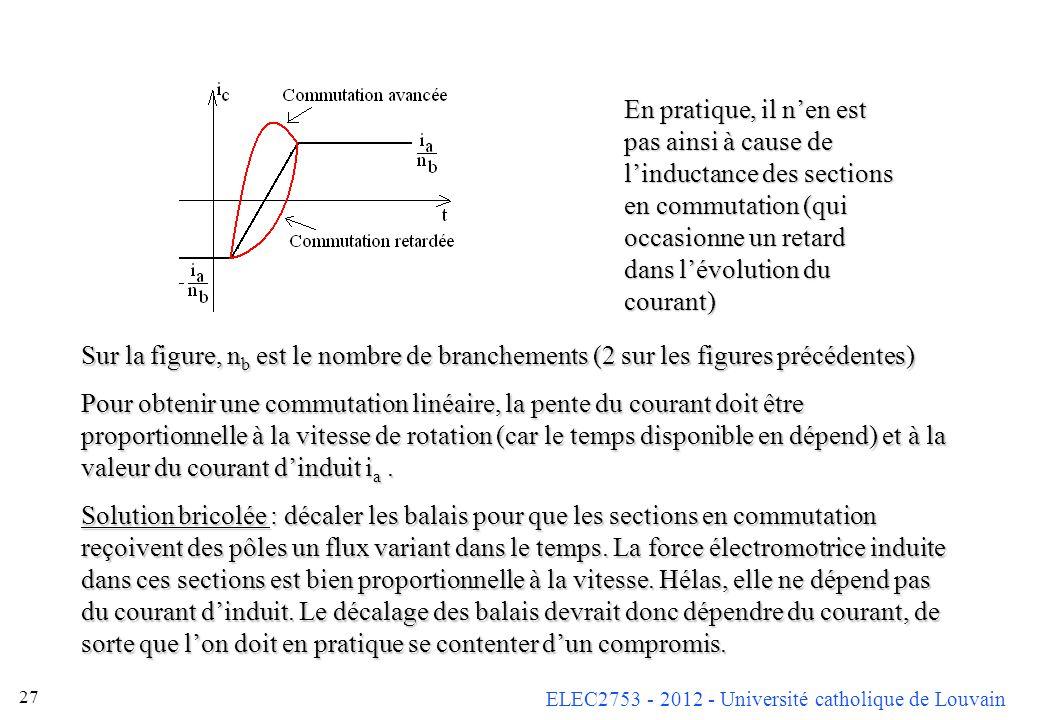 ELEC2753 - 2012 - Université catholique de Louvain 27 Sur la figure, n b est le nombre de branchements (2 sur les figures précédentes) Pour obtenir un