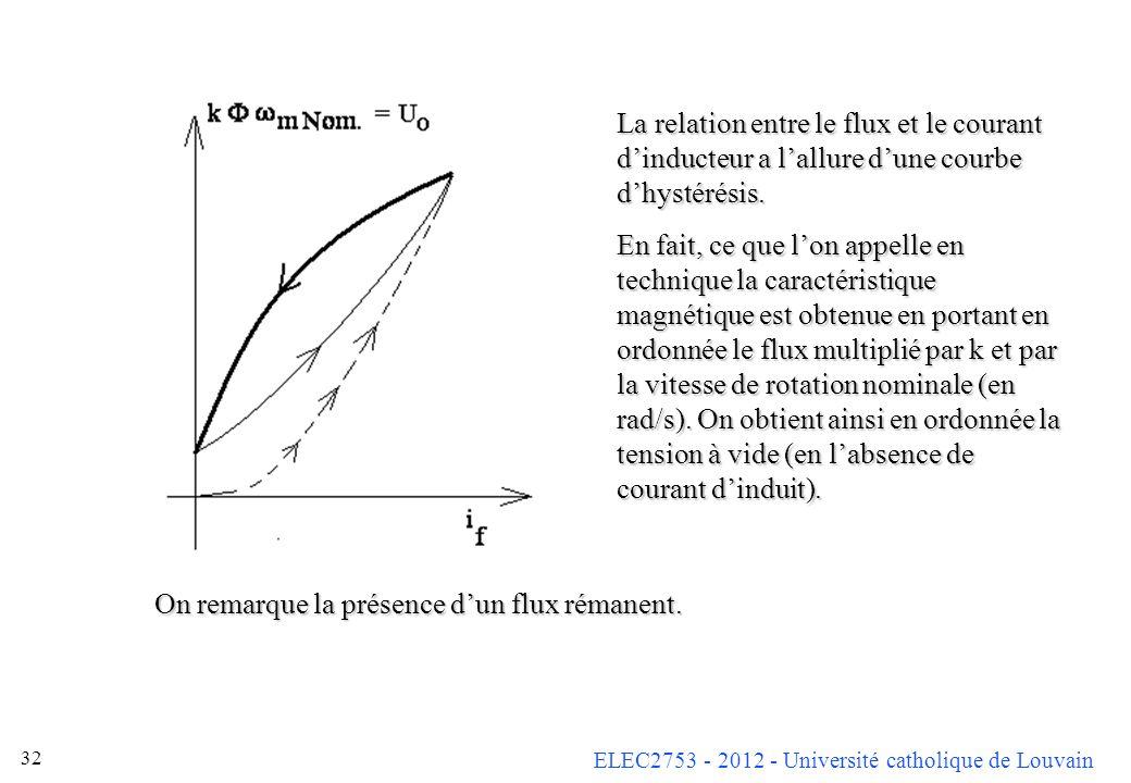 ELEC2753 - 2012 - Université catholique de Louvain 32 La relation entre le flux et le courant dinducteur a lallure dune courbe dhystérésis. En fait, c