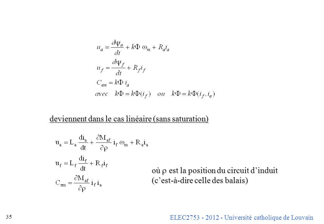 ELEC2753 - 2012 - Université catholique de Louvain 35 deviennent dans le cas linéaire (sans saturation) où est la position du circuit dinduit (cest-à-