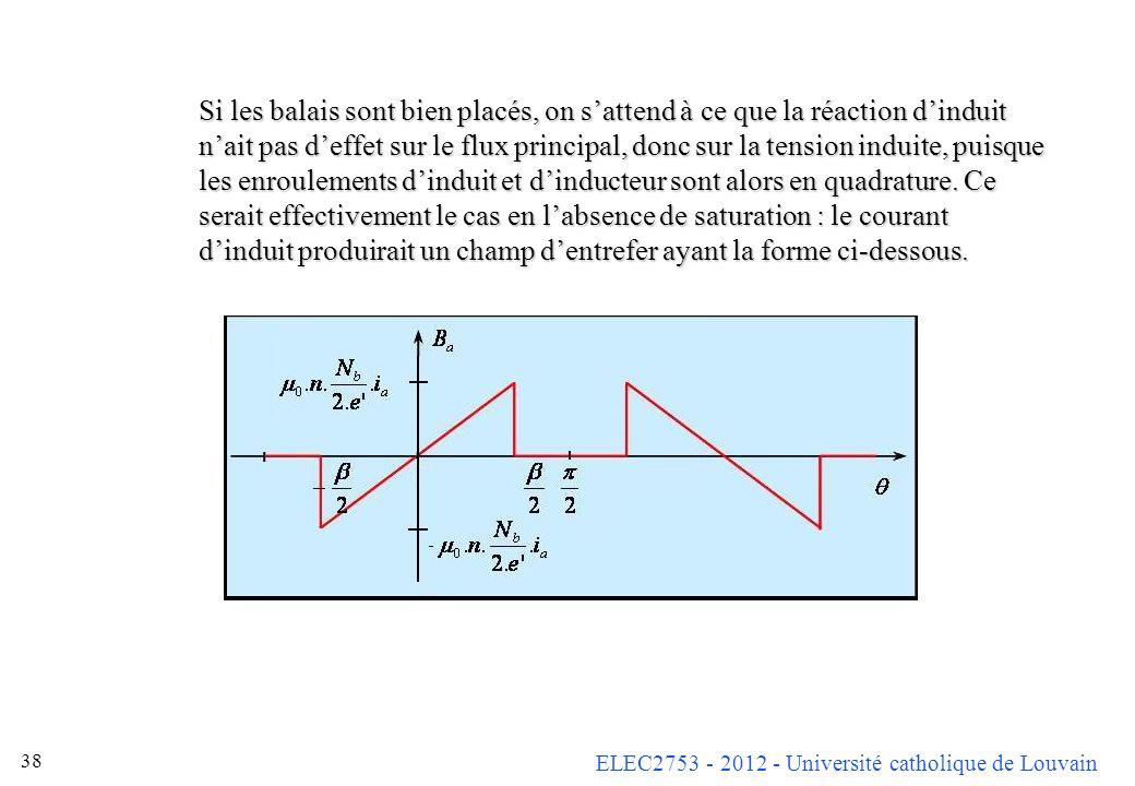 ELEC2753 - 2012 - Université catholique de Louvain 38 Si les balais sont bien placés, on sattend à ce que la réaction dinduit nait pas deffet sur le f