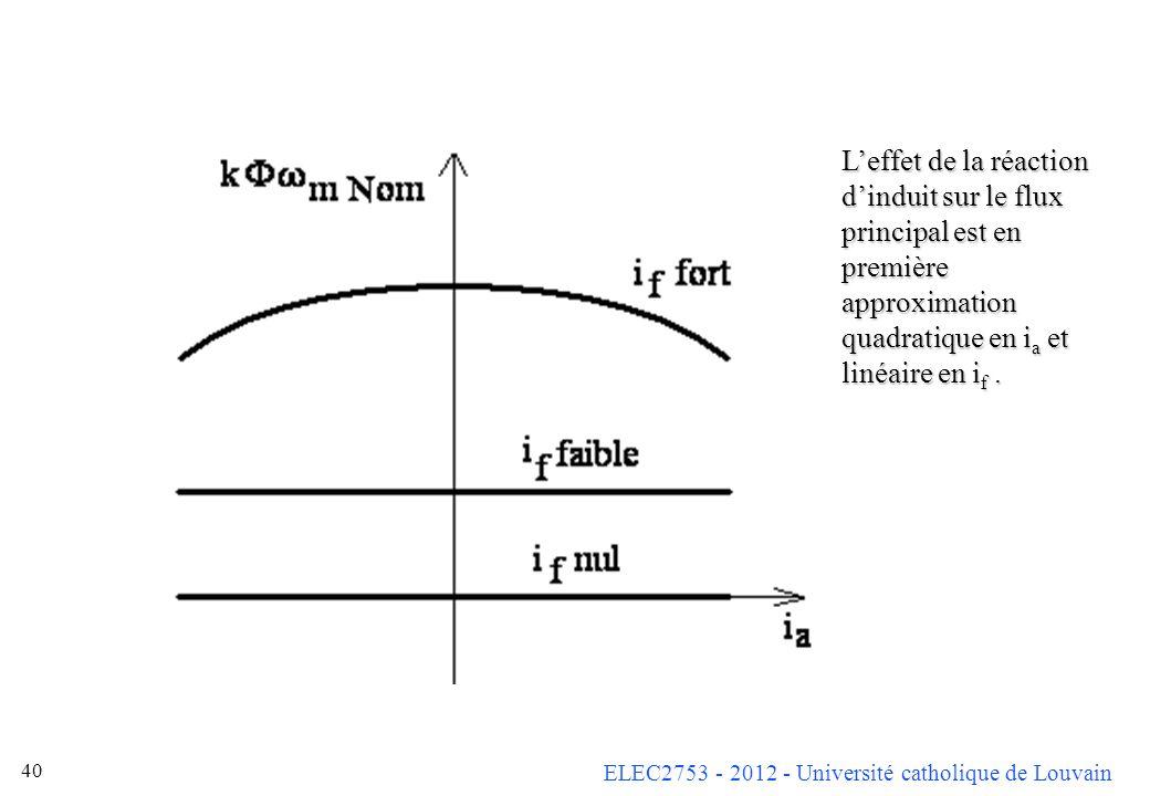 ELEC2753 - 2012 - Université catholique de Louvain 40 Leffet de la réaction dinduit sur le flux principal est en première approximation quadratique en