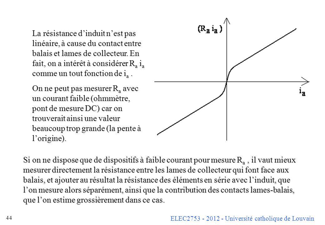 ELEC2753 - 2012 - Université catholique de Louvain 44 La résistance dinduit nest pas linéaire, à cause du contact entre balais et lames de collecteur.