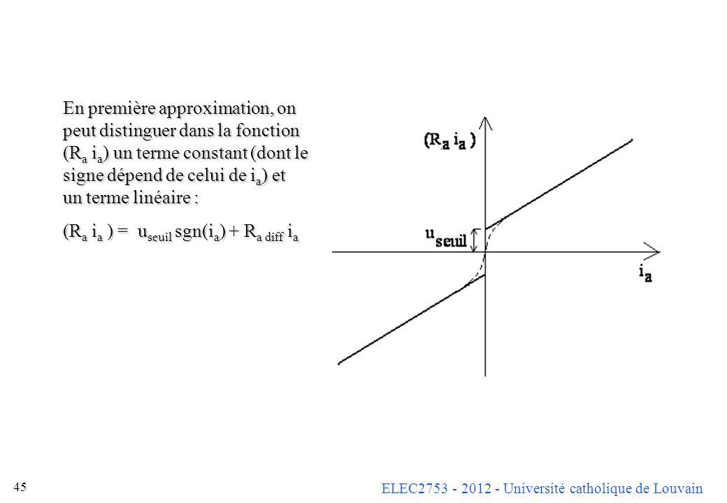ELEC2753 - 2012 - Université catholique de Louvain 45 En première approximation, on peut distinguer dans la fonction (R a i a ) un terme constant (don