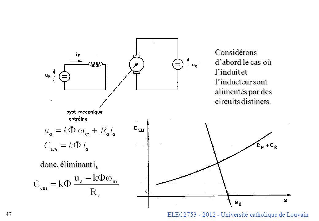 ELEC2753 - 2012 - Université catholique de Louvain 47 Considérons dabord le cas où linduit et linducteur sont alimentés par des circuits distincts. do