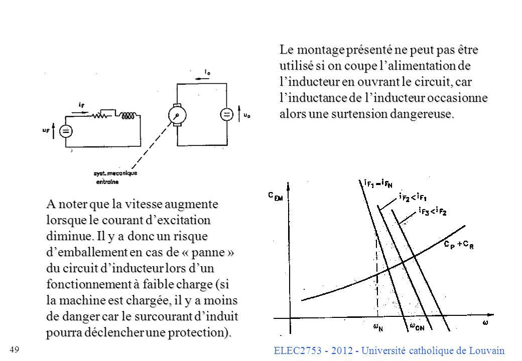 ELEC2753 - 2012 - Université catholique de Louvain 49 Le montage présenté ne peut pas être utilisé si on coupe lalimentation de linducteur en ouvrant