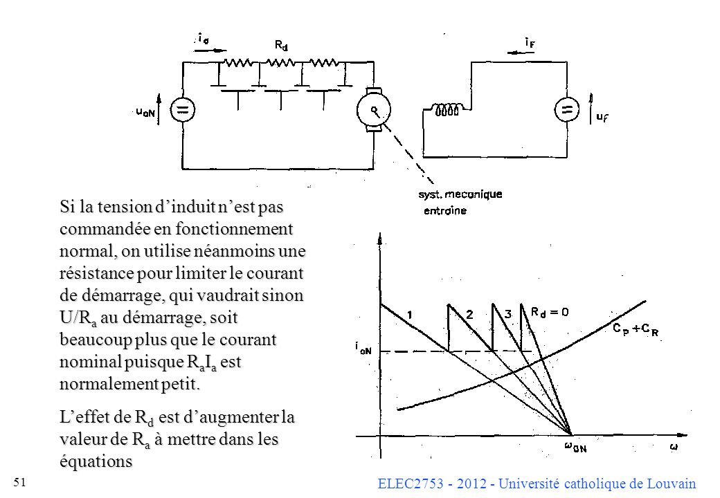 ELEC2753 - 2012 - Université catholique de Louvain 51 Si la tension dinduit nest pas commandée en fonctionnement normal, on utilise néanmoins une rési