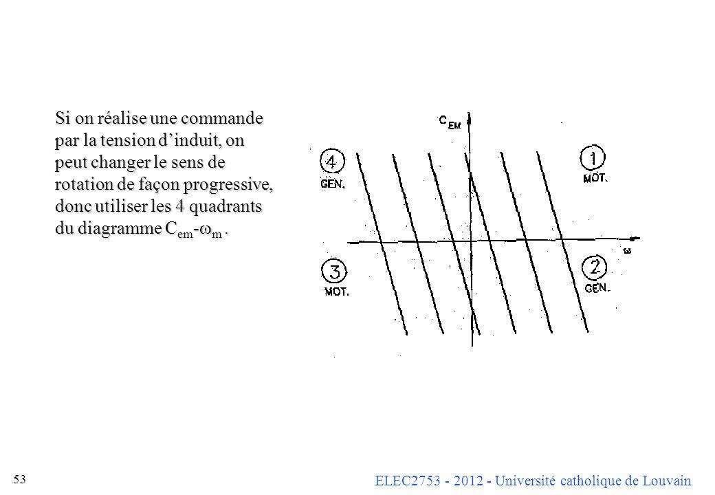ELEC2753 - 2012 - Université catholique de Louvain 53 Si on réalise une commande par la tension dinduit, on peut changer le sens de rotation de façon