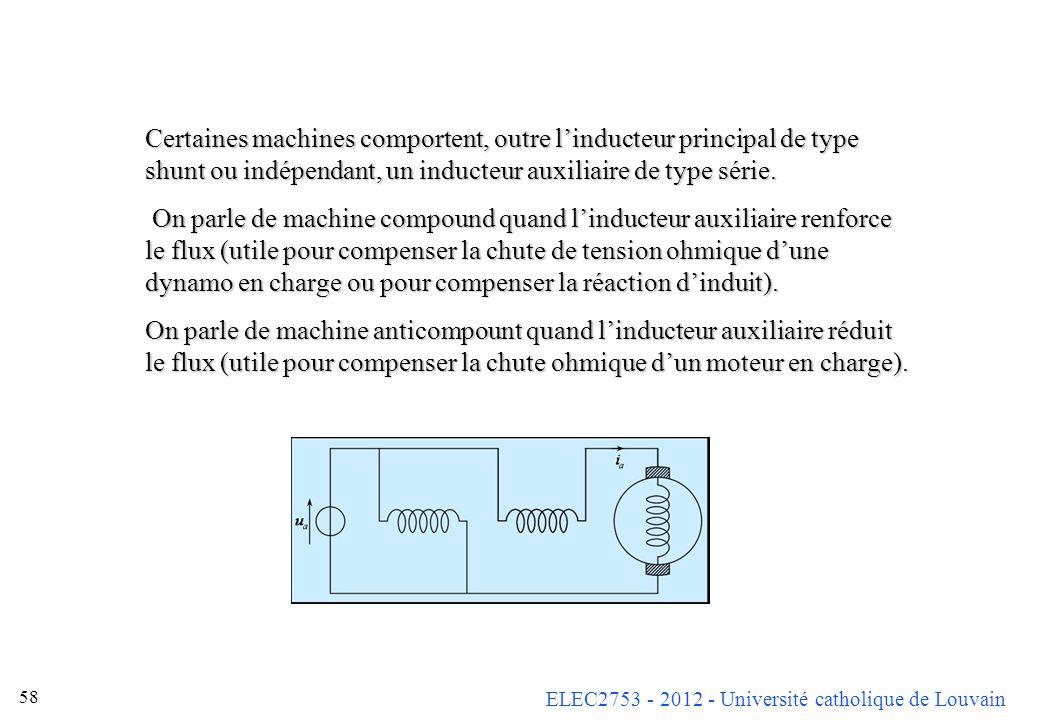 ELEC2753 - 2012 - Université catholique de Louvain 58 Certaines machines comportent, outre linducteur principal de type shunt ou indépendant, un induc