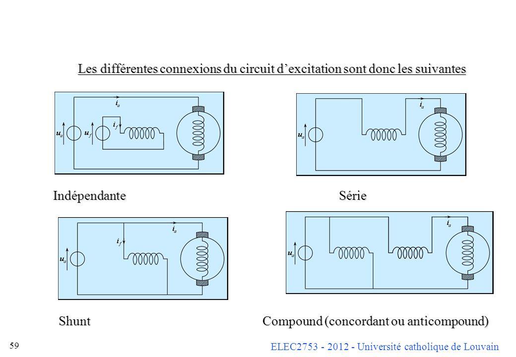 ELEC2753 - 2012 - Université catholique de Louvain 59 Les différentes connexions du circuit dexcitation sont donc les suivantes IndépendanteSérie Shun