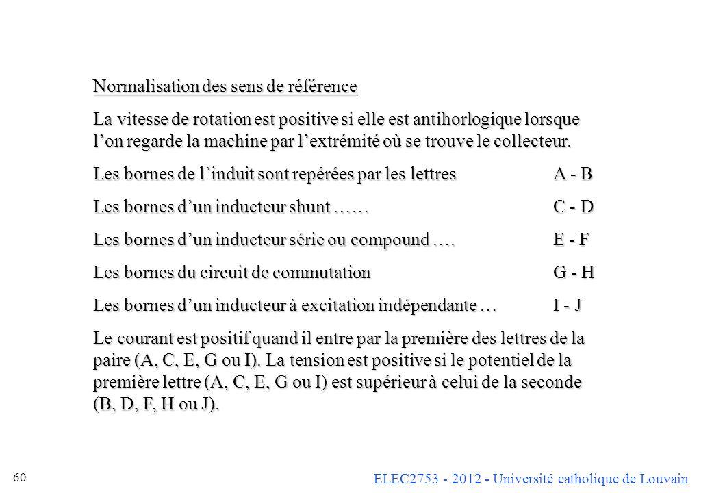 ELEC2753 - 2012 - Université catholique de Louvain 60 Normalisation des sens de référence La vitesse de rotation est positive si elle est antihorlogiq