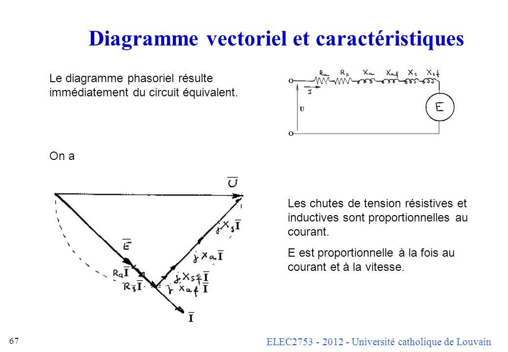 ELEC2753 - 2012 - Université catholique de Louvain 67 Diagramme vectoriel et caractéristiques Le diagramme phasoriel résulte immédiatement du circuit