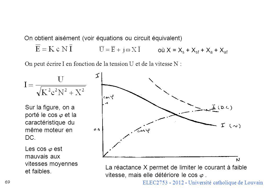 ELEC2753 - 2012 - Université catholique de Louvain 69 où X = X s + X sf + X a + X af On peut écrire I en fonction de la tension U et de la vitesse N :