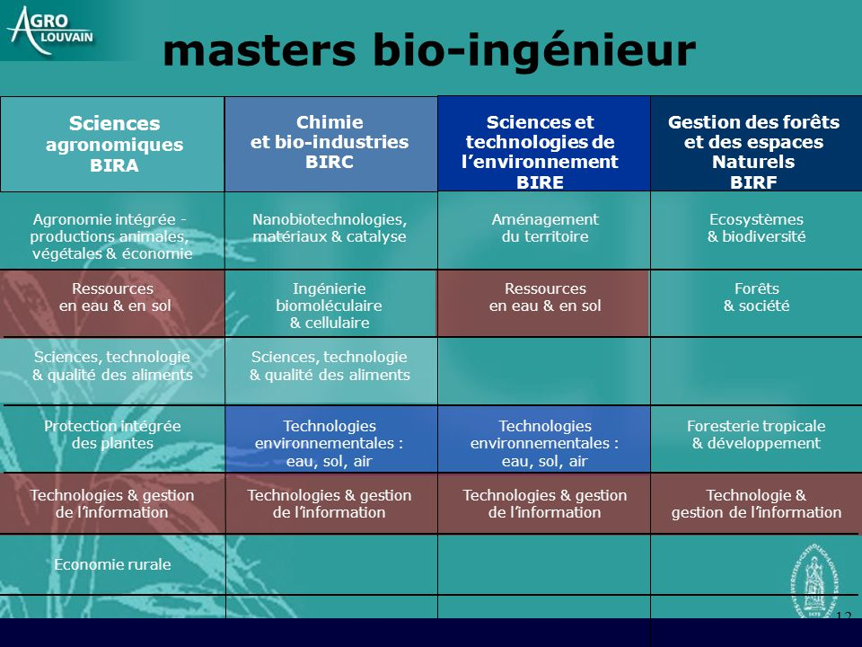 12 Sciences agronomiques BIRA Chimie et bio-industries BIRC Sciences et technologies de lenvironnement BIRE Agronomie intégrée - productions animales,