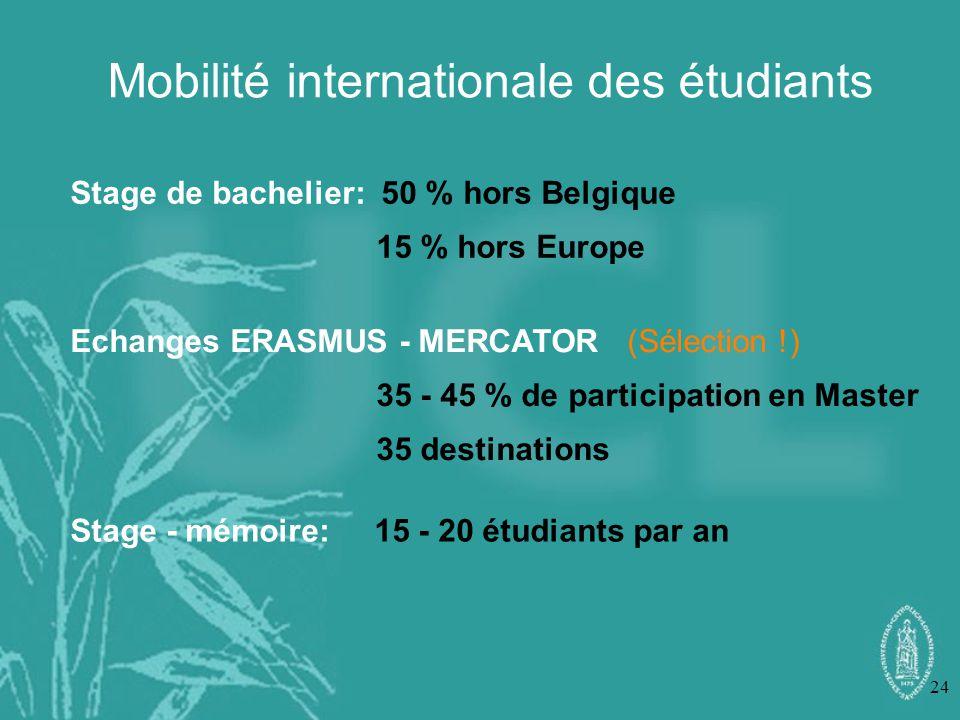 24 Mobilité internationale des étudiants Stage de bachelier: 50 % hors Belgique 15 % hors Europe Echanges ERASMUS - MERCATOR (Sélection !) 35 - 45 % d