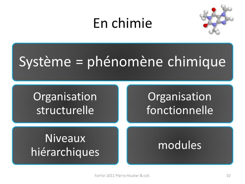 En chimie Système = phénomène chimique Organisation structurelle Niveaux hiérarchiques Organisation fonctionnelle modules ForFor 2011 Pierre Hautier &