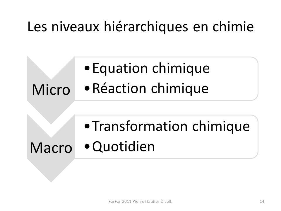 Les niveaux hiérarchiques en chimie ForFor 2011 Pierre Hautier & coll.14 Micro Equation chimique Réaction chimique Macro Transformation chimique Quoti