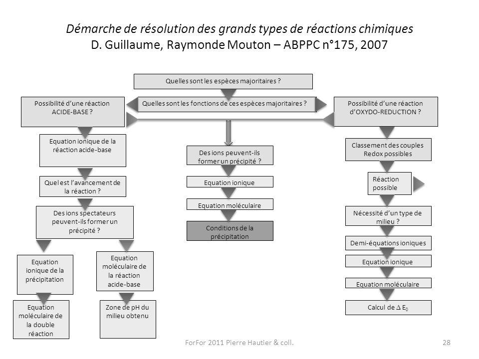 Démarche de résolution des grands types de réactions chimiques D. Guillaume, Raymonde Mouton – ABPPC n°175, 2007 ForFor 2011 Pierre Hautier & coll.28