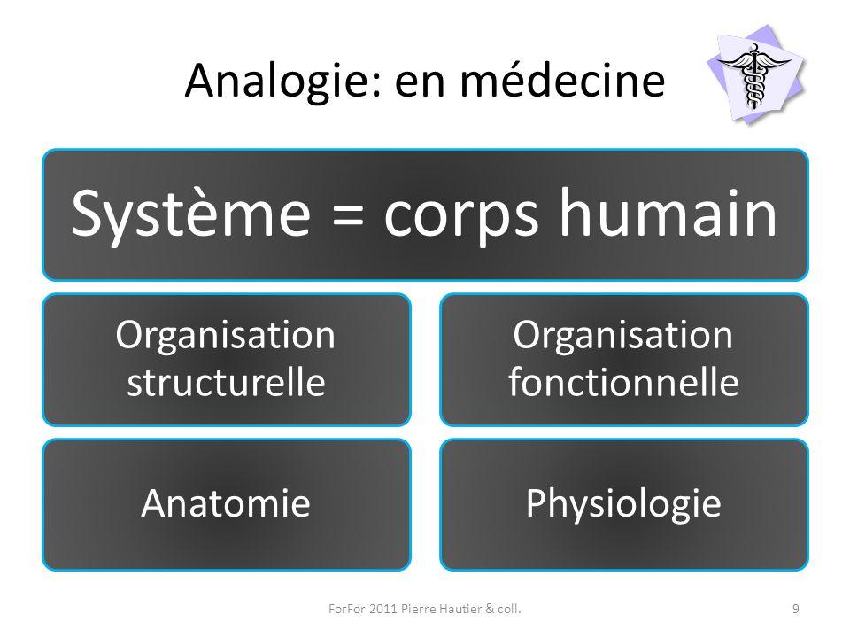 Analogie: en médecine Système = corps humain Organisation structurelle Anatomie Organisation fonctionnelle Physiologie ForFor 2011 Pierre Hautier & co