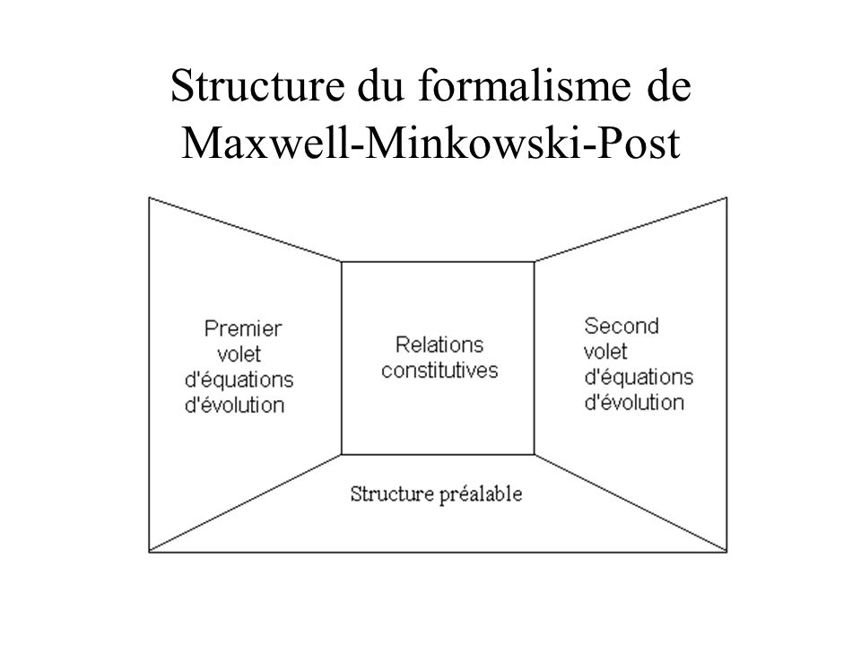 Structure du formalisme de Maxwell-Minkowski-Post