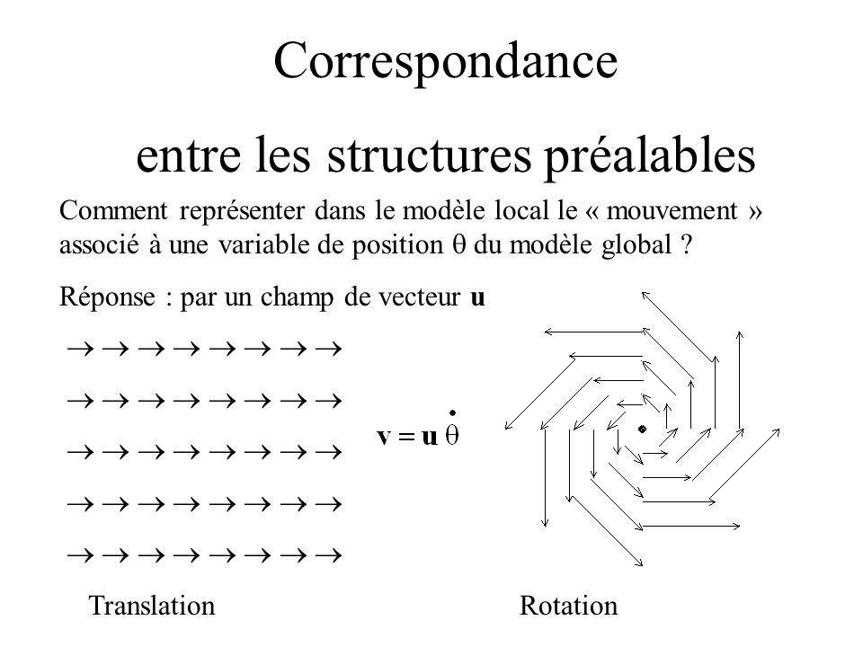 Correspondance entre les structures préalables Comment représenter dans le modèle local le « mouvement » associé à une variable de position du modèle