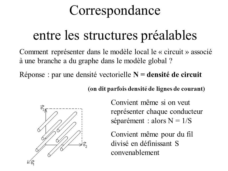 Correspondance entre les structures préalables Comment représenter dans le modèle local le « circuit » associé à une branche a du graphe dans le modèl